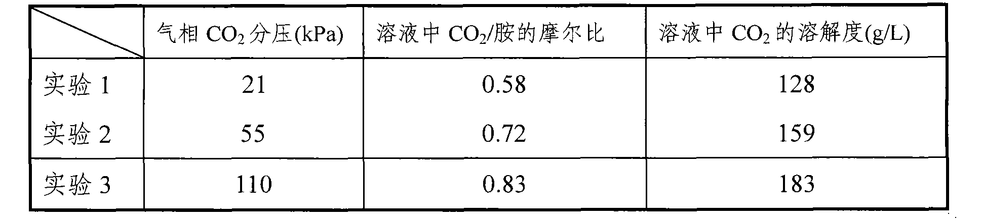 Figure CN101804286BD00063