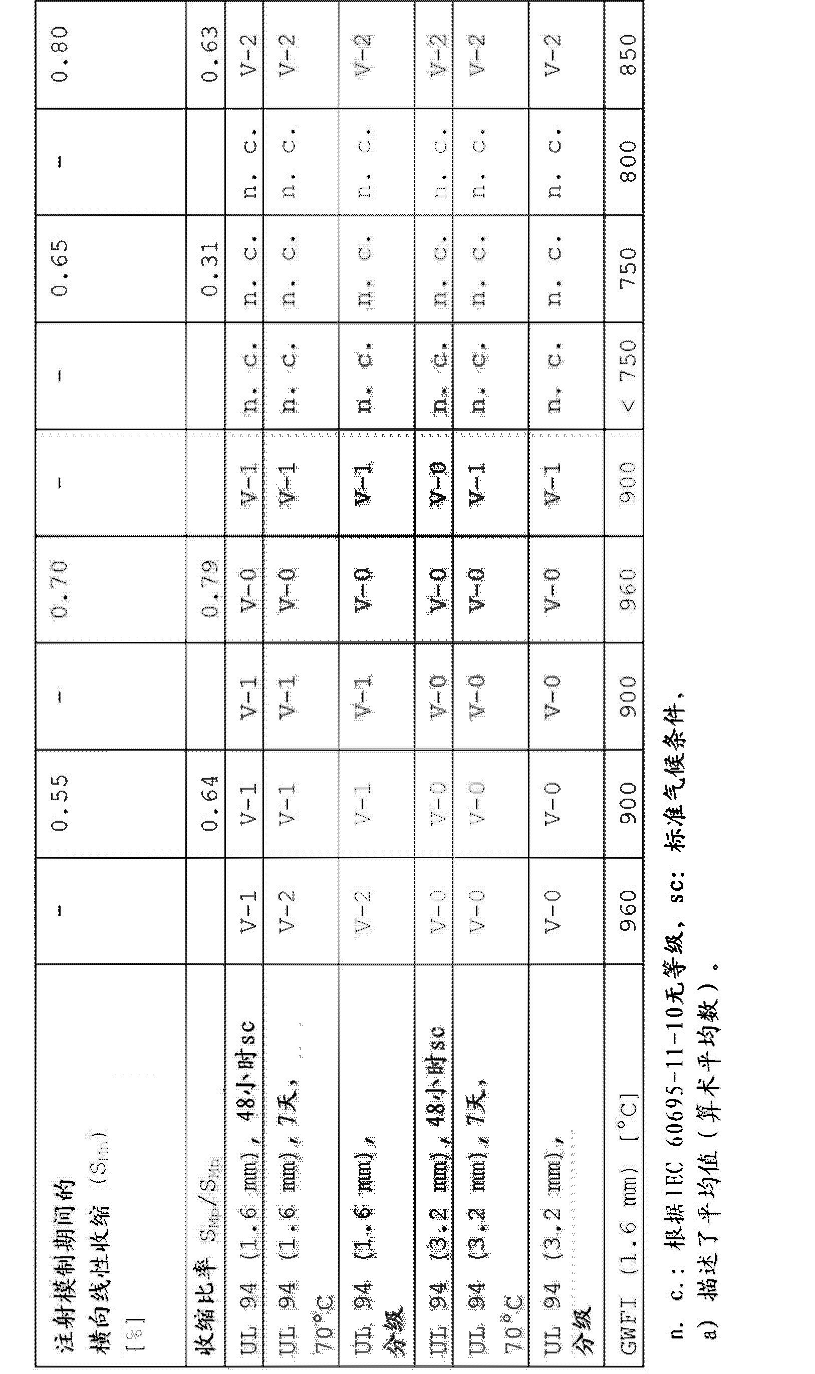 Figure CN104231601AD00111