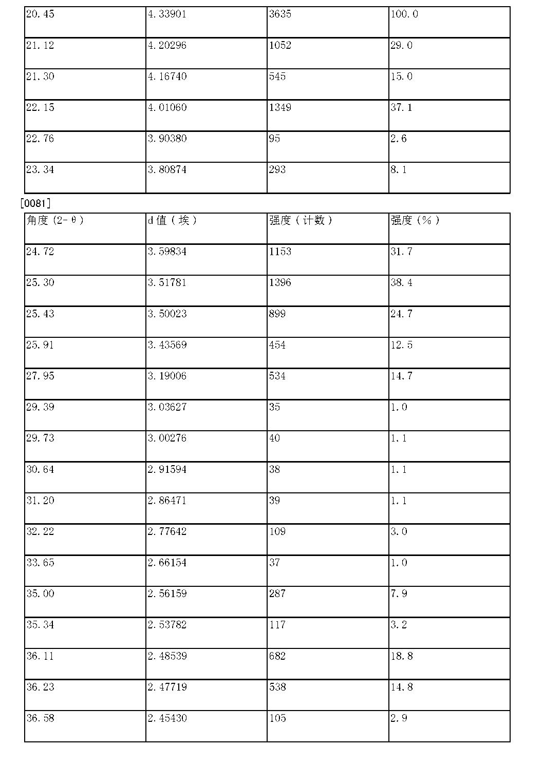 Figure CN103550159BD00161