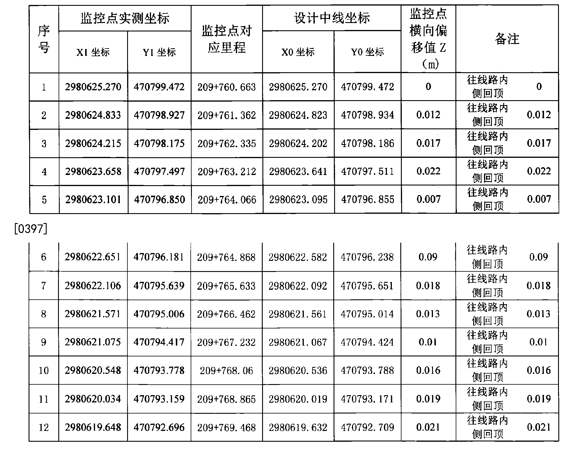 Figure CN106522096AD00191