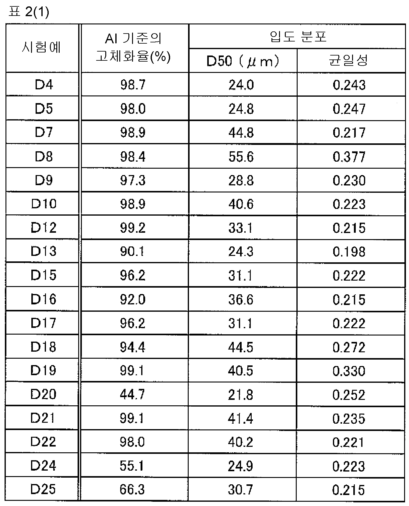 Figure 112015078102705-pct00016