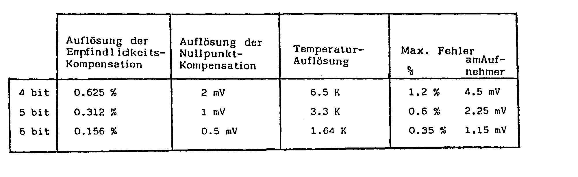 Ep0169414a2 Method For The Temperature Compensation And Measuring Isolated Electric Bridge Measurement Amplifier Circuit Composed Of Improvement In Error Signal Bit 4 5 Or 6 Converter Are Shown Following Table At A Change 100 K