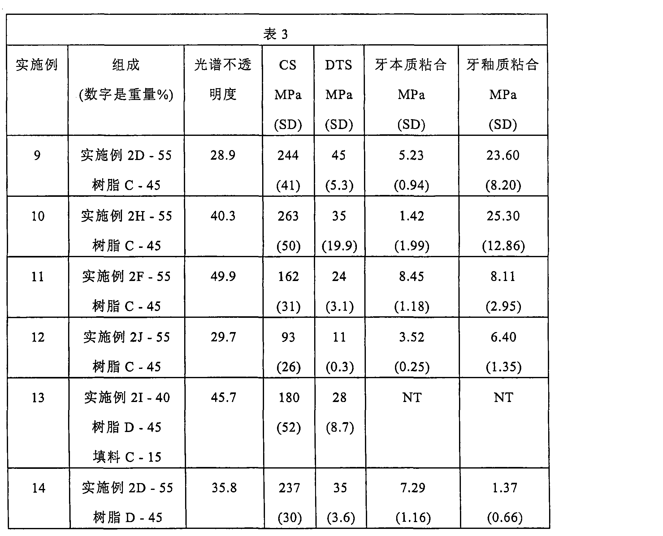 Figure CN101115459BD00261