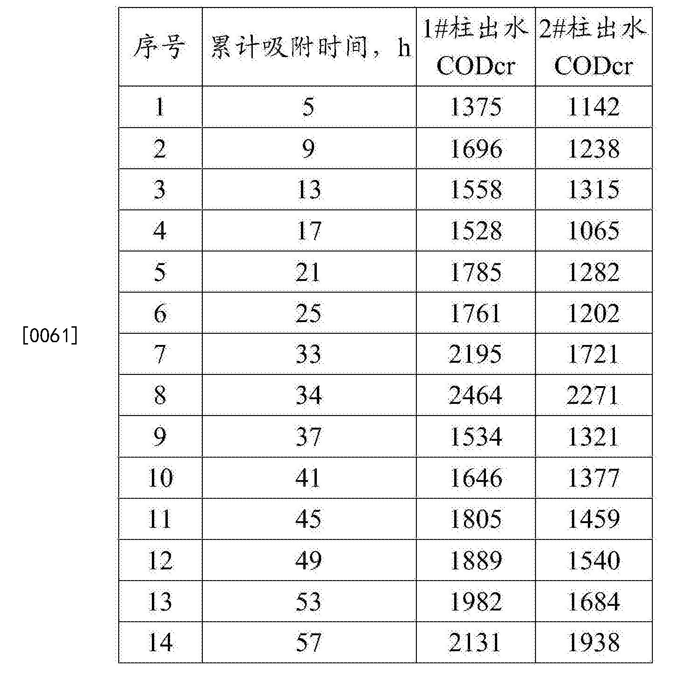 Figure CN105214625BD00091