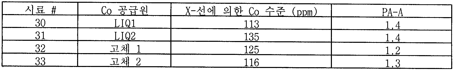 Figure 112007041122157-PCT00016