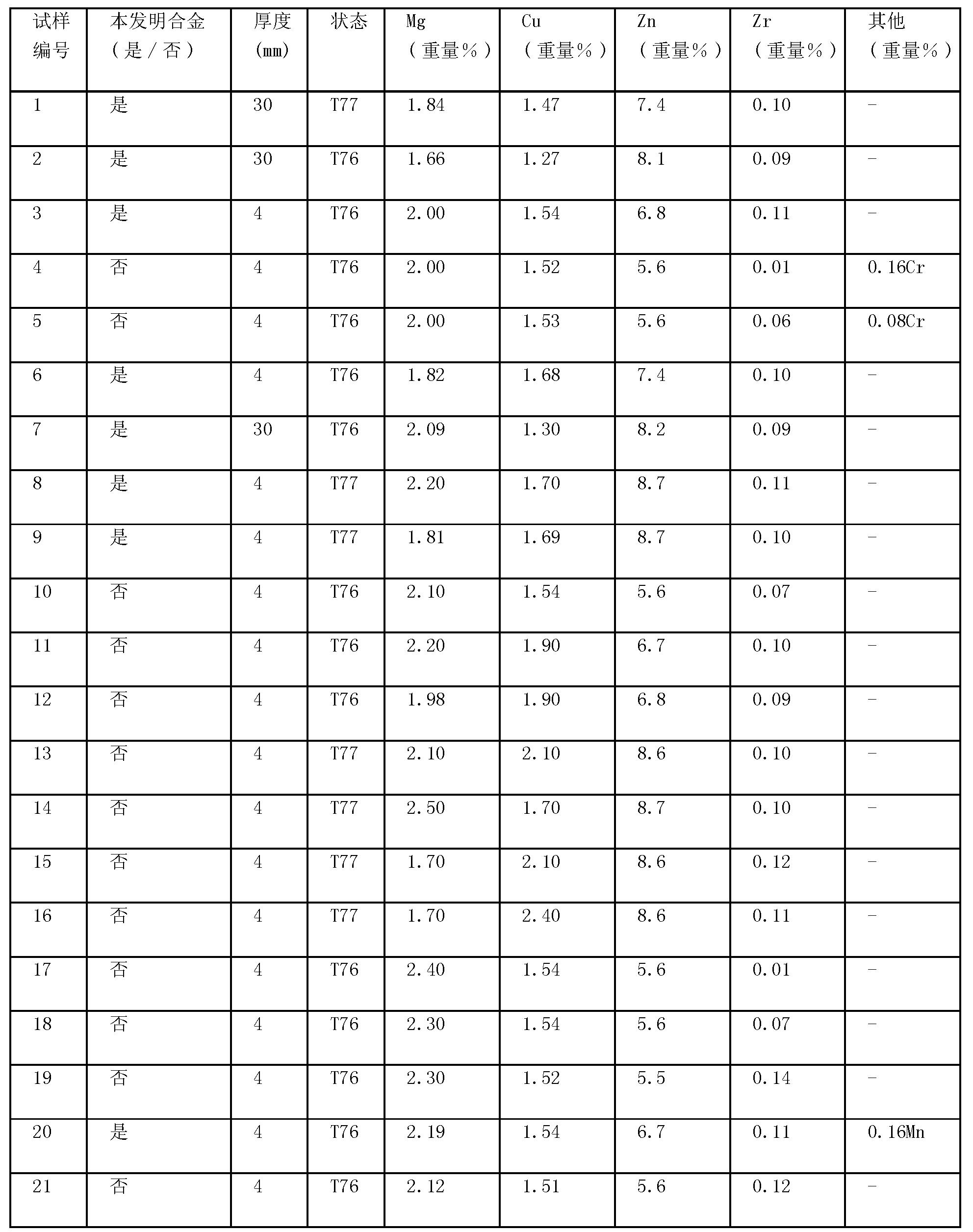 Figure CN101693968BD00121