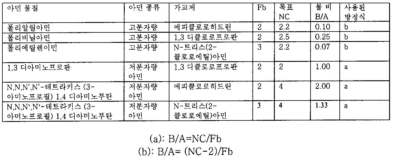 Figure 112006039282442-pct00002