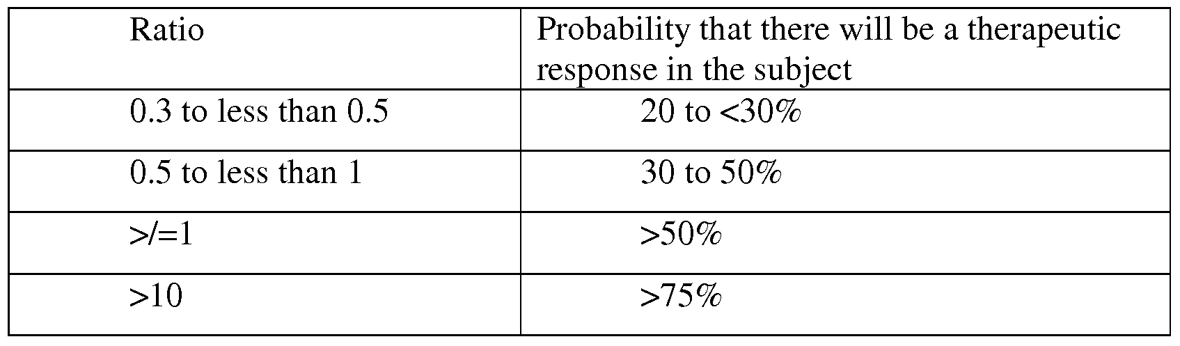 WO2009064657A1 - Method of determining the probability of a