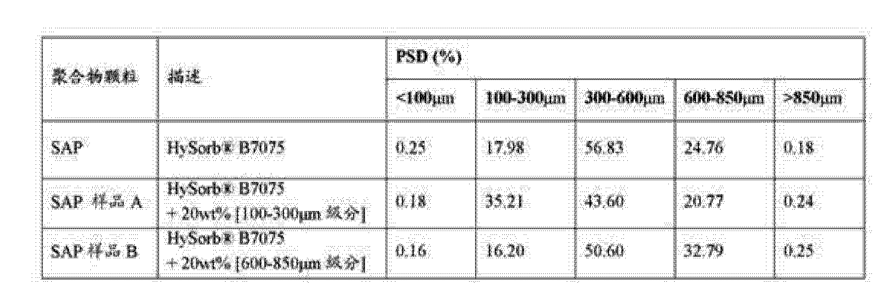 Figure CN104994822AD00261