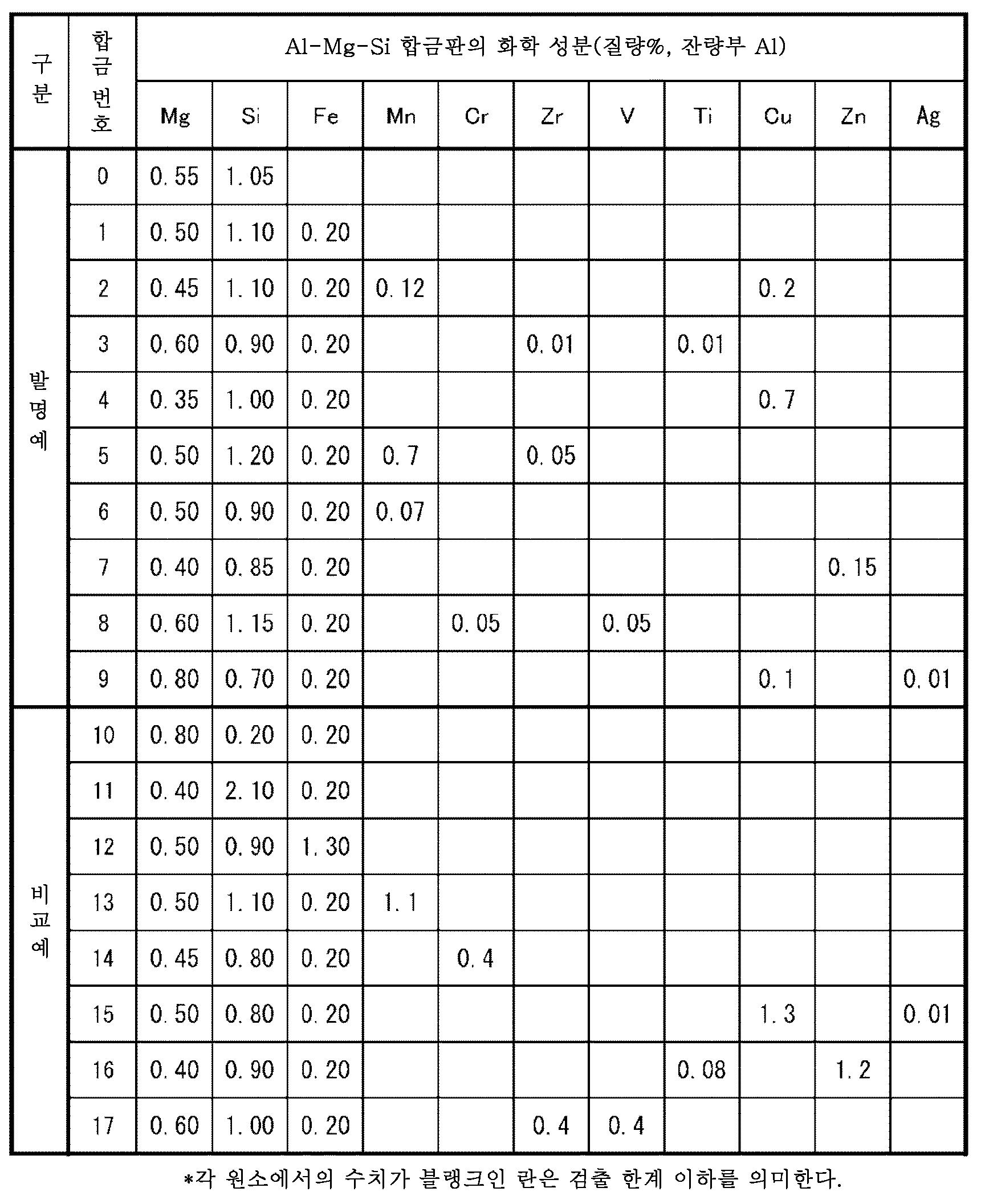 Figure 112015025127951-pct00001