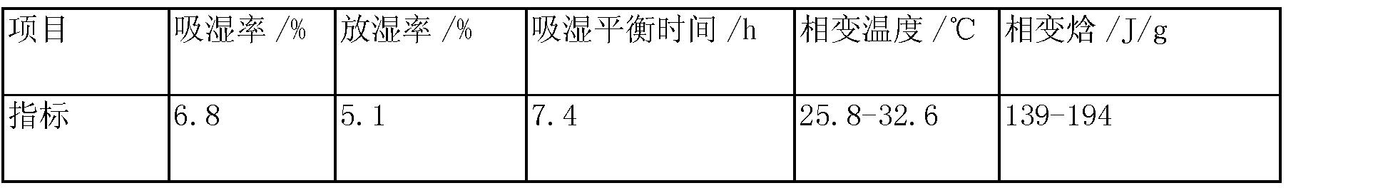 Figure CN103288411BD00092