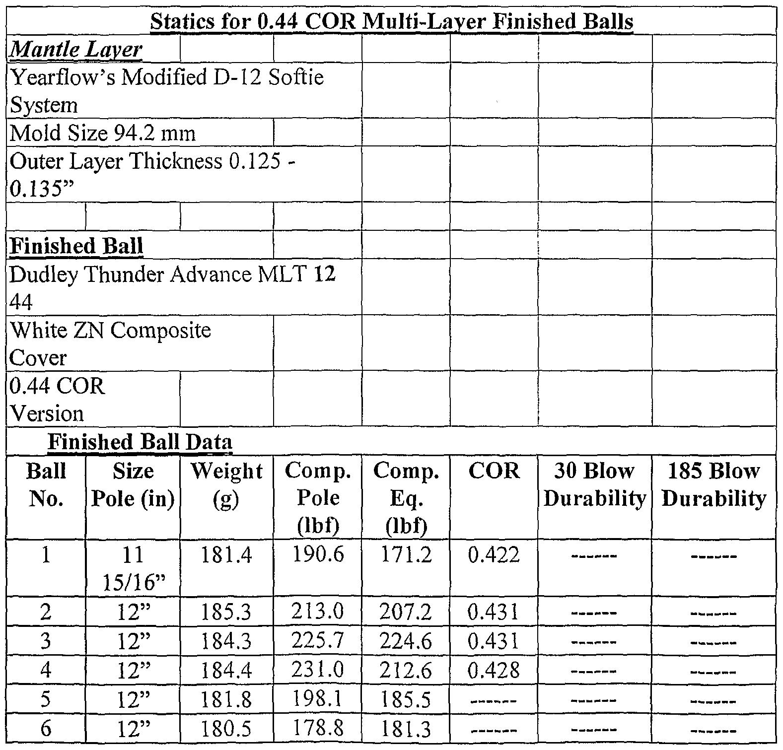 WO2004012823A1 - Multi-layer softball - Google Patents