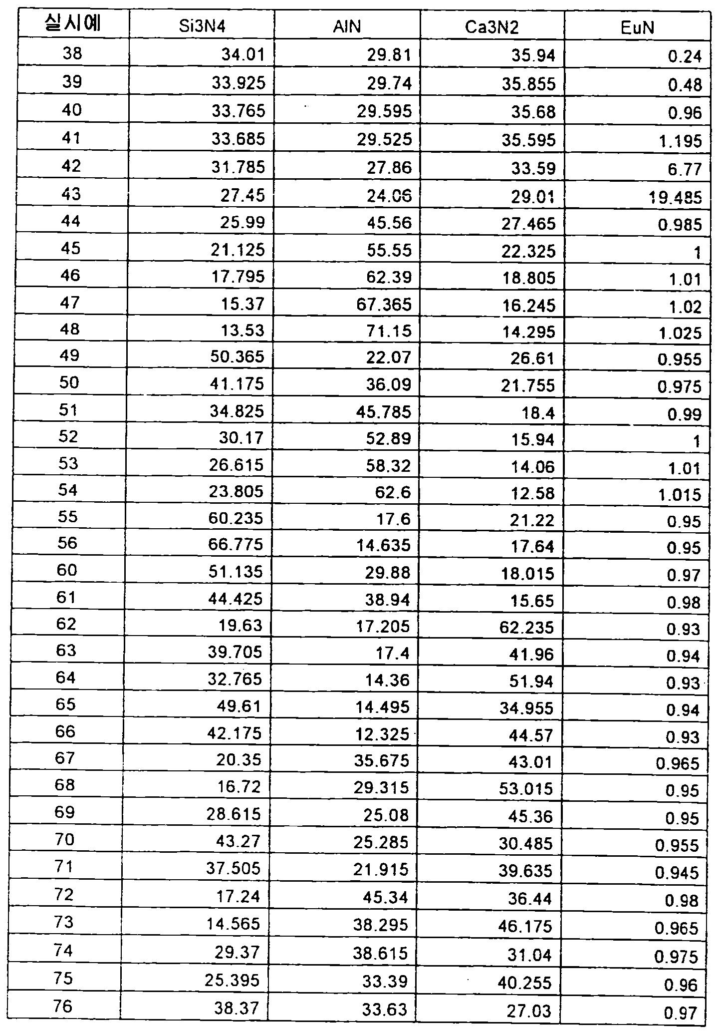 Figure 112012500366502-pct00072