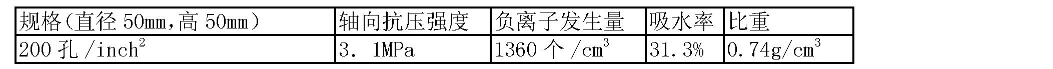 Figure CN102285816BD00074