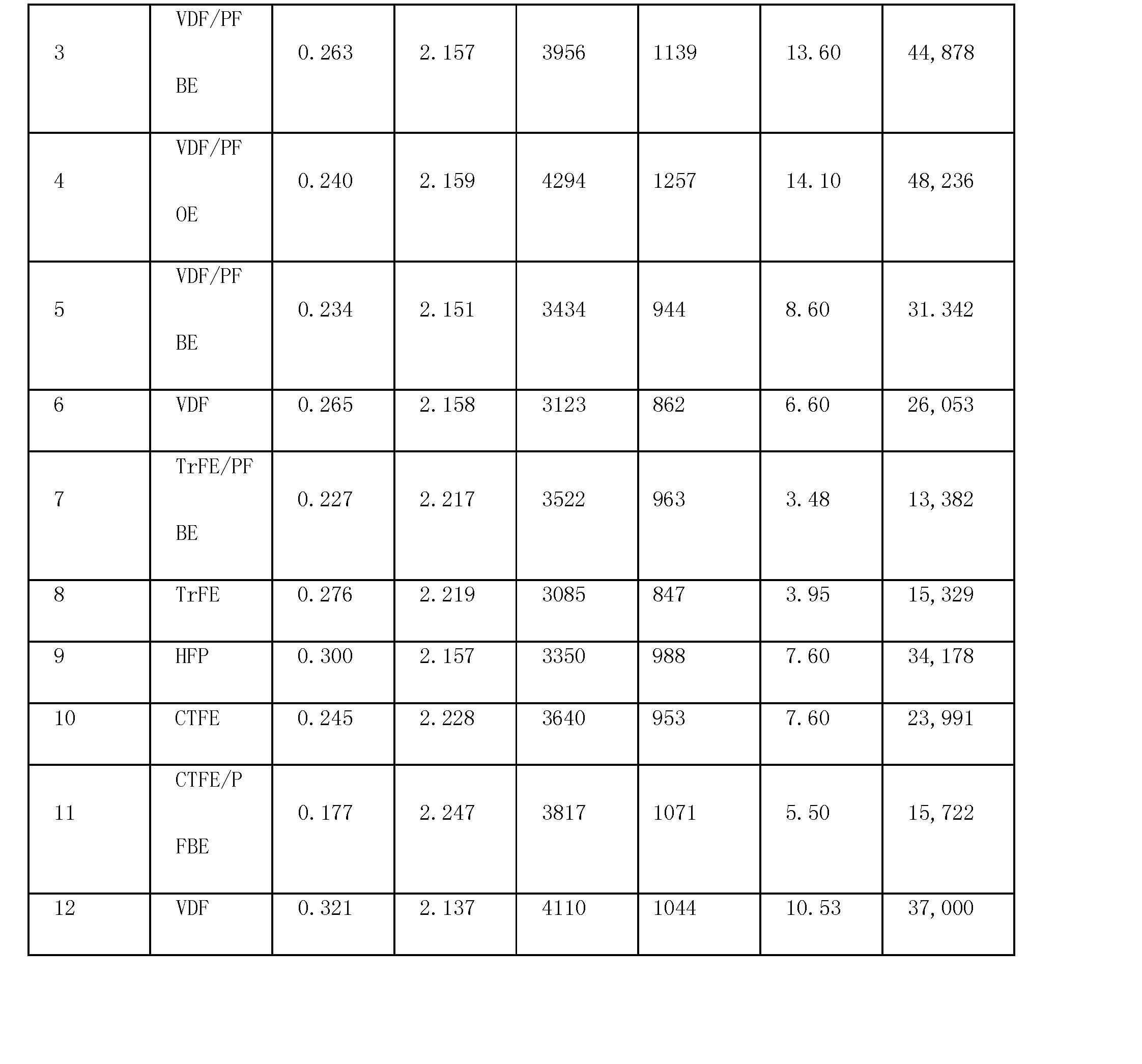 Figure CN101815732BD00191