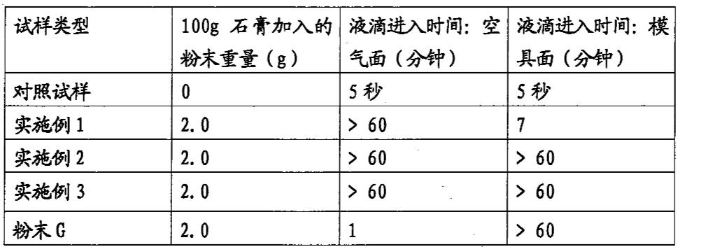 Figure CN102046560AD00112