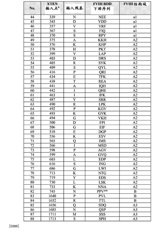 Figure CN104661674AD00861