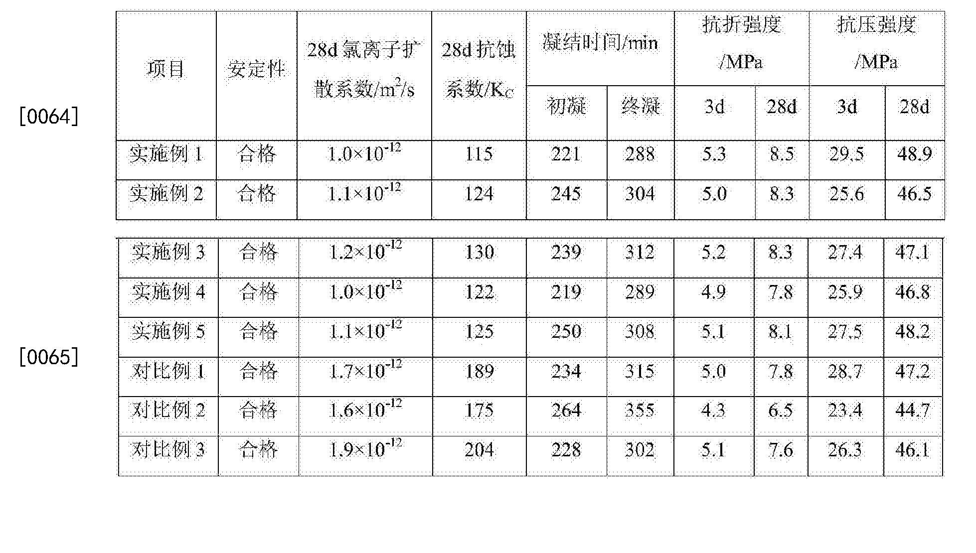 Figure CN108191274AD00061
