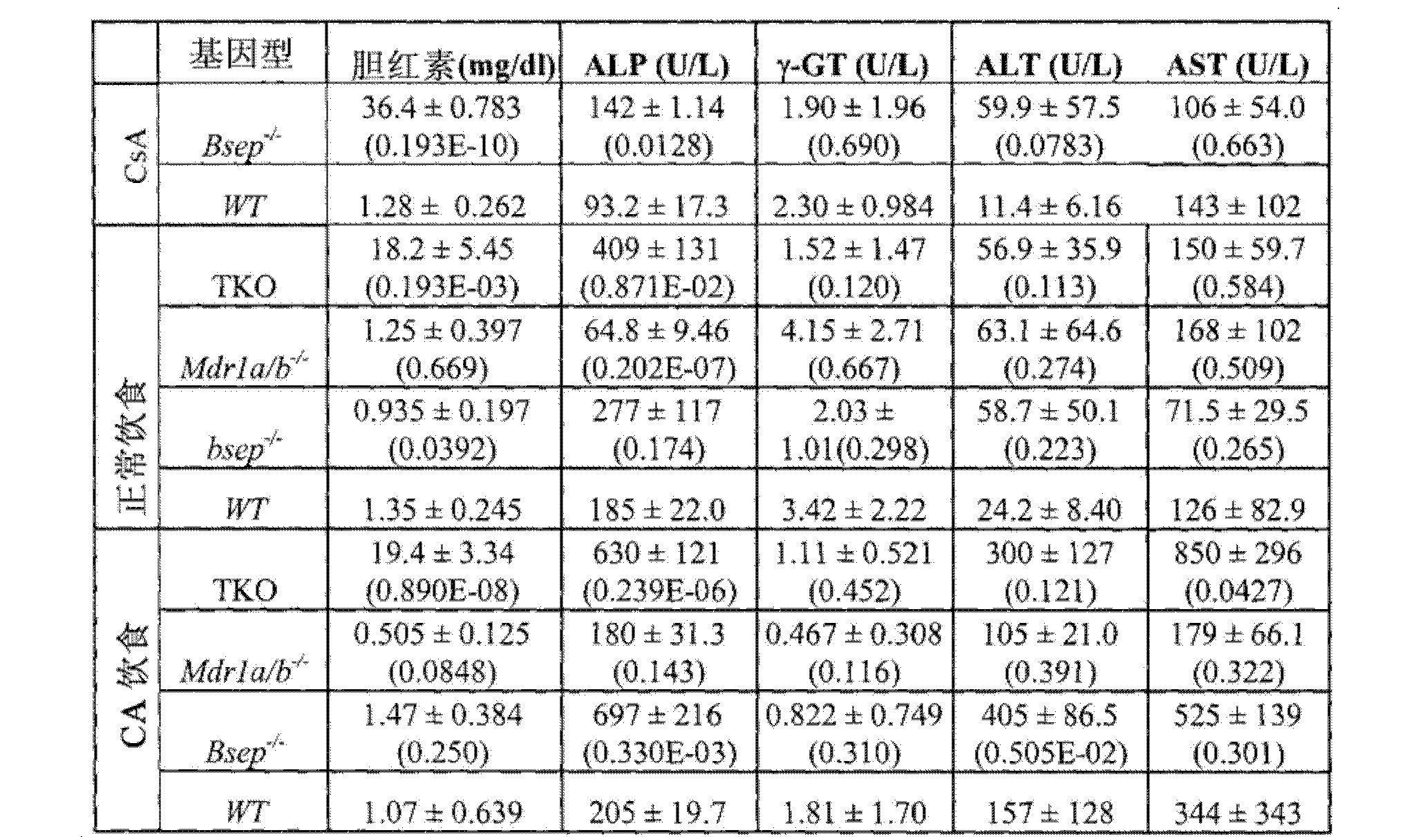 天冬氨酸氨基转移酶_CN102712672A - 用于治疗胆疾病的多羟基化胆汁酸 - Google Patents