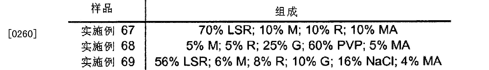 Figure CN102365102BD00381