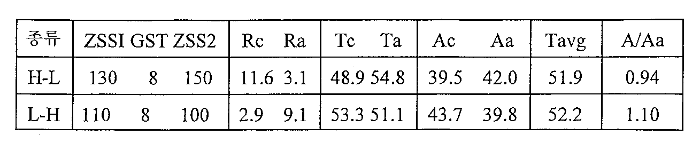 Figure 112000002456719-pat00014