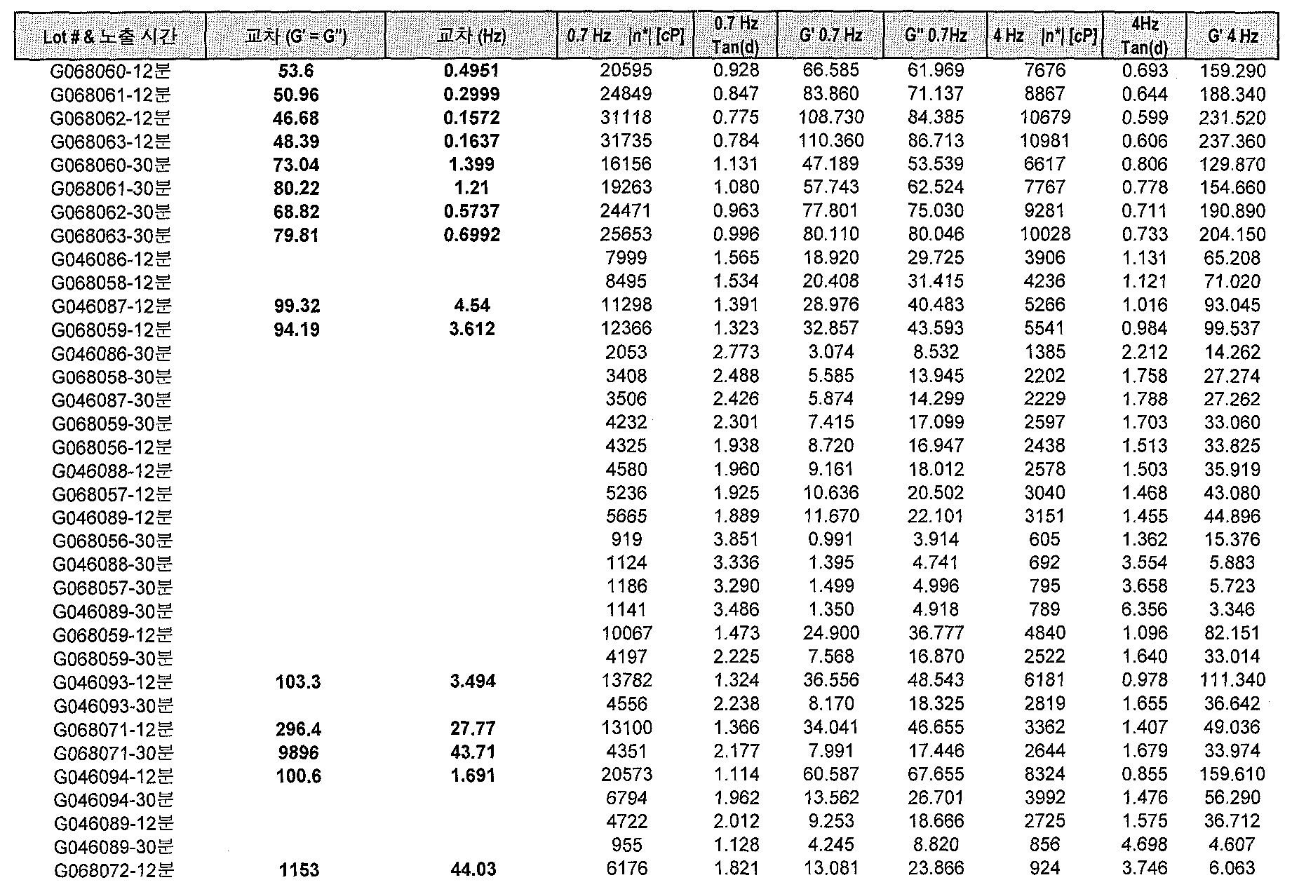 Figure 112014125807406-pat00022