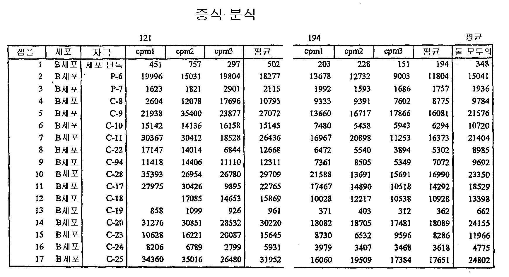 Figure 112004000355191-pct00113