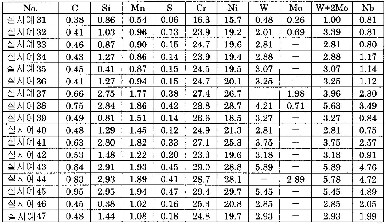 Figure 112006072180996-pct00002