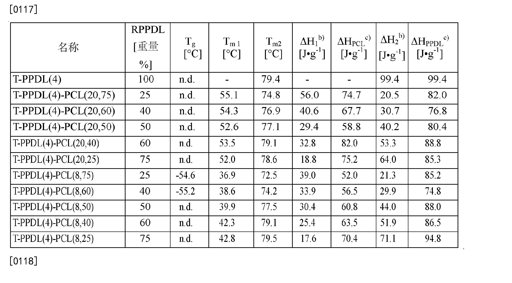Figure CN102202865BD00132