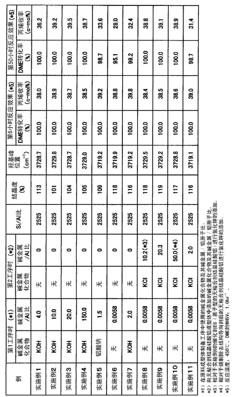 Figure CN102811813AD00241