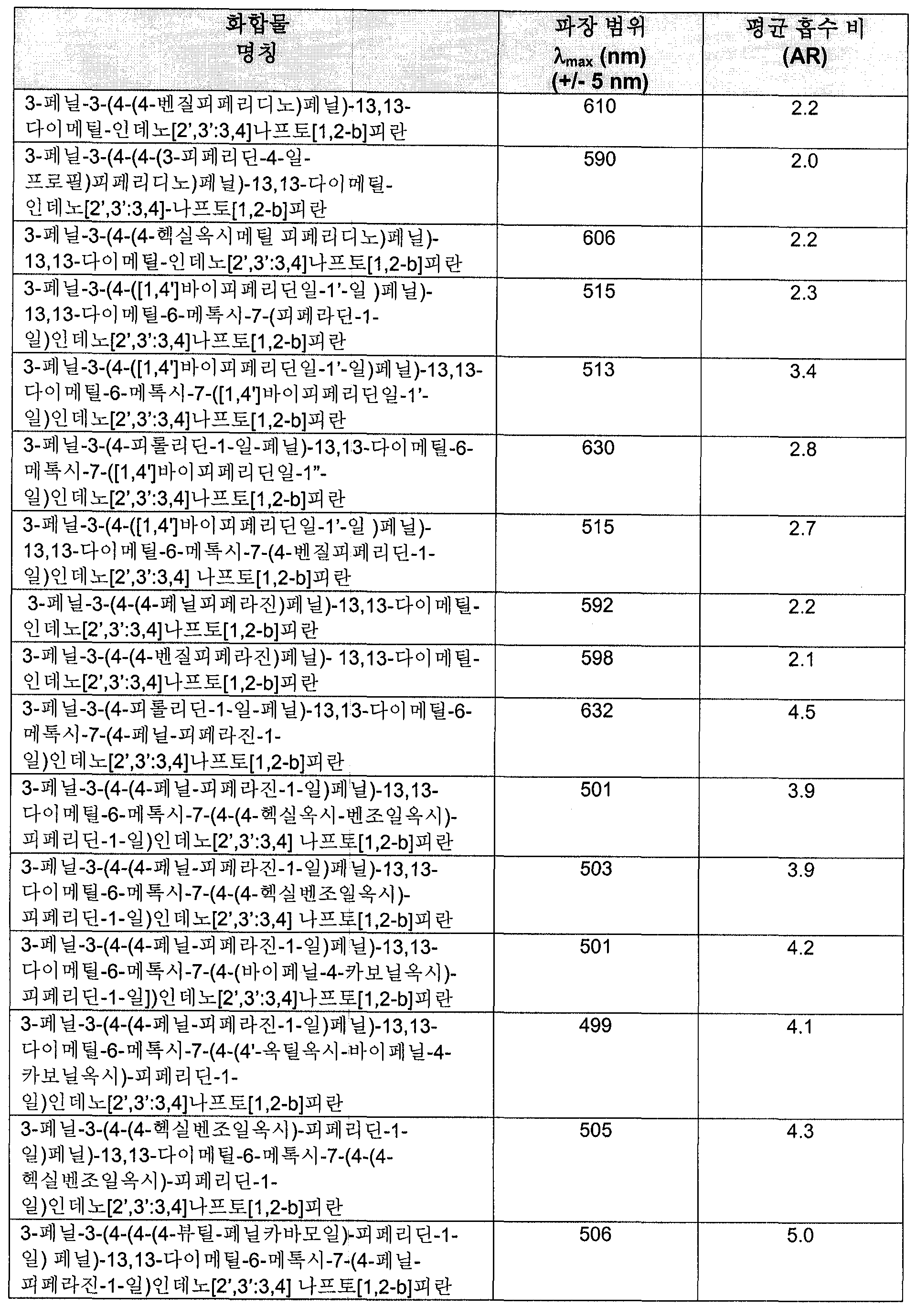 Figure 112006000176587-pct00072