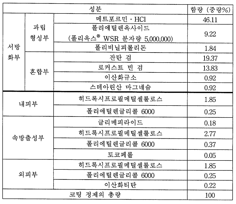 Figure 112004063085314-pat00015