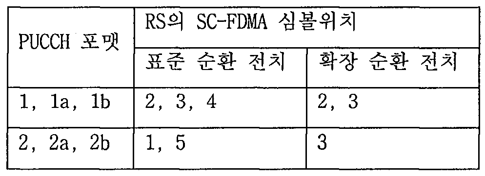 Figure 112010504090070-pat00225