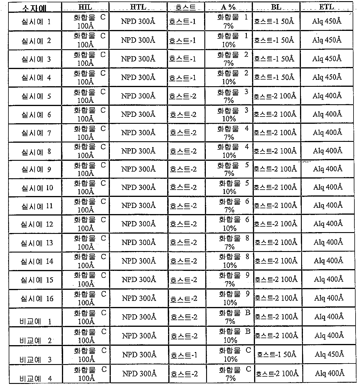 Figure 112011041668089-pct00072