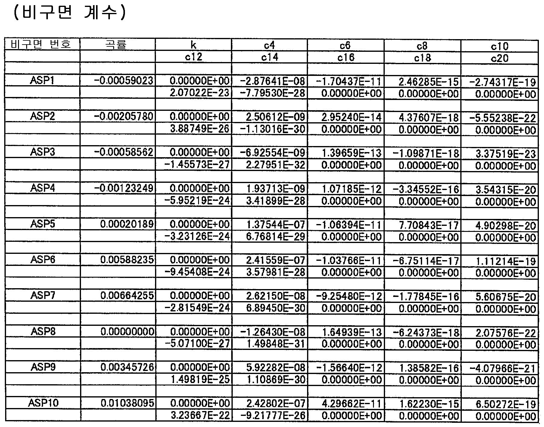 Figure 112015022032357-pat00017