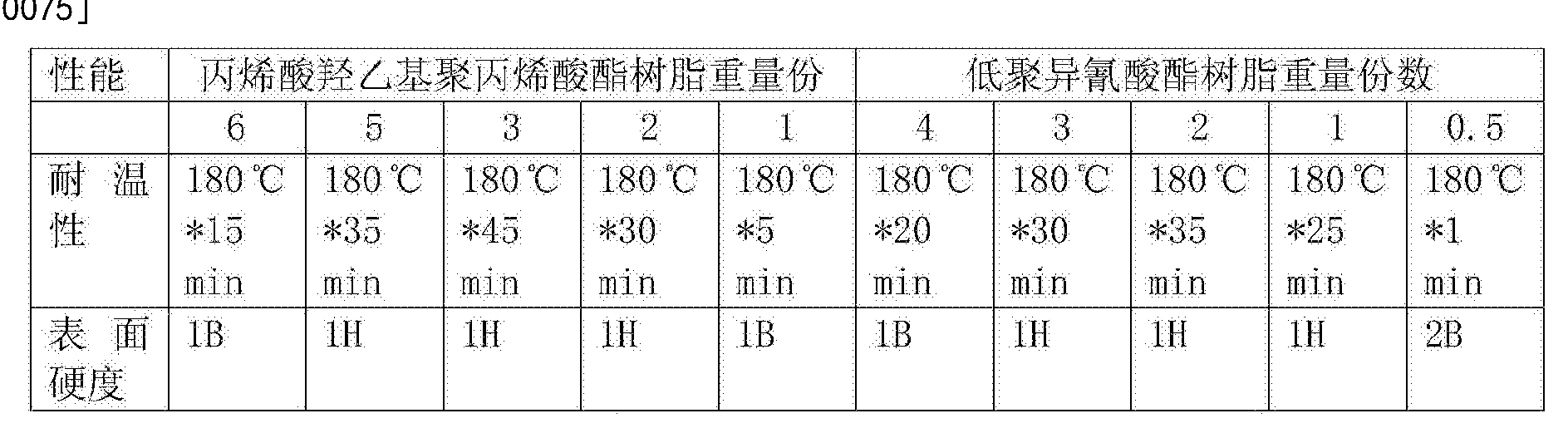 Figure CN103555113BD00082