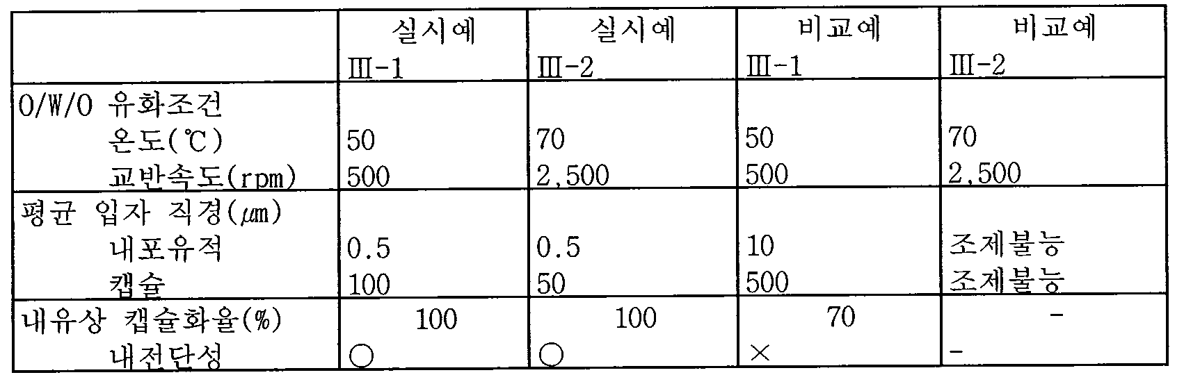 Figure 112005503159226-pat00015