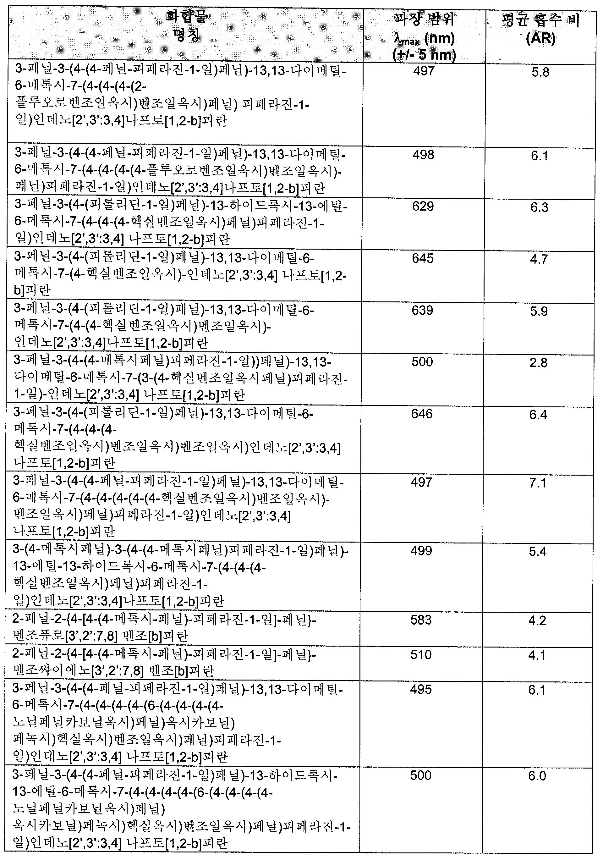 Figure 112006000176587-pct00075