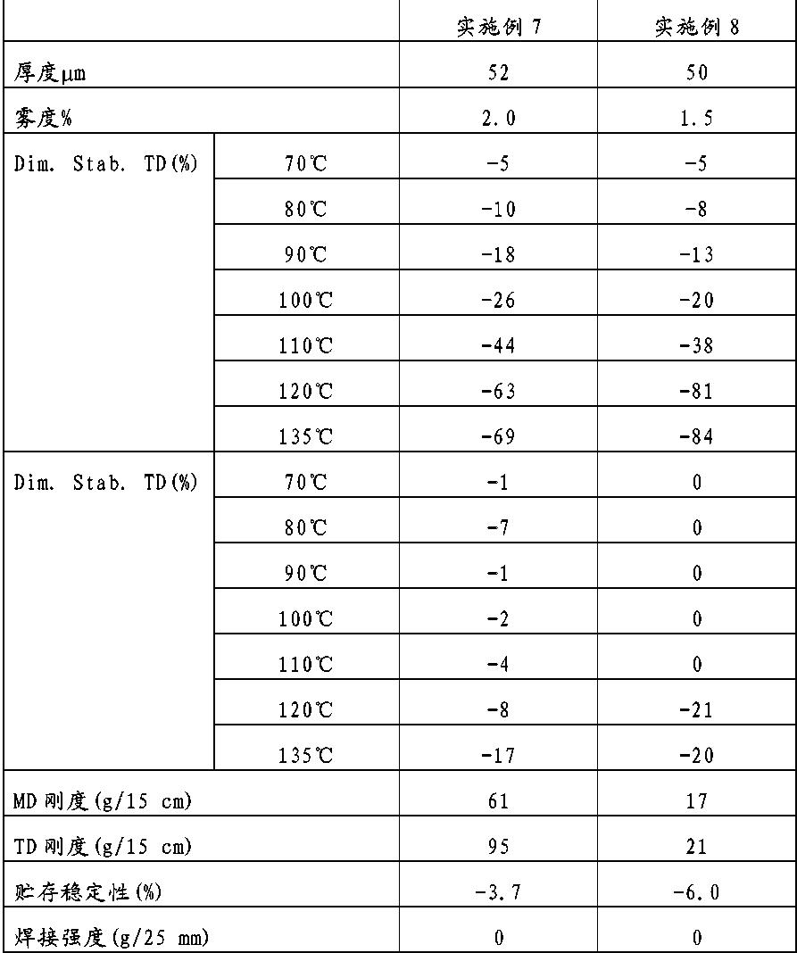 Figure CN102196907BD00121