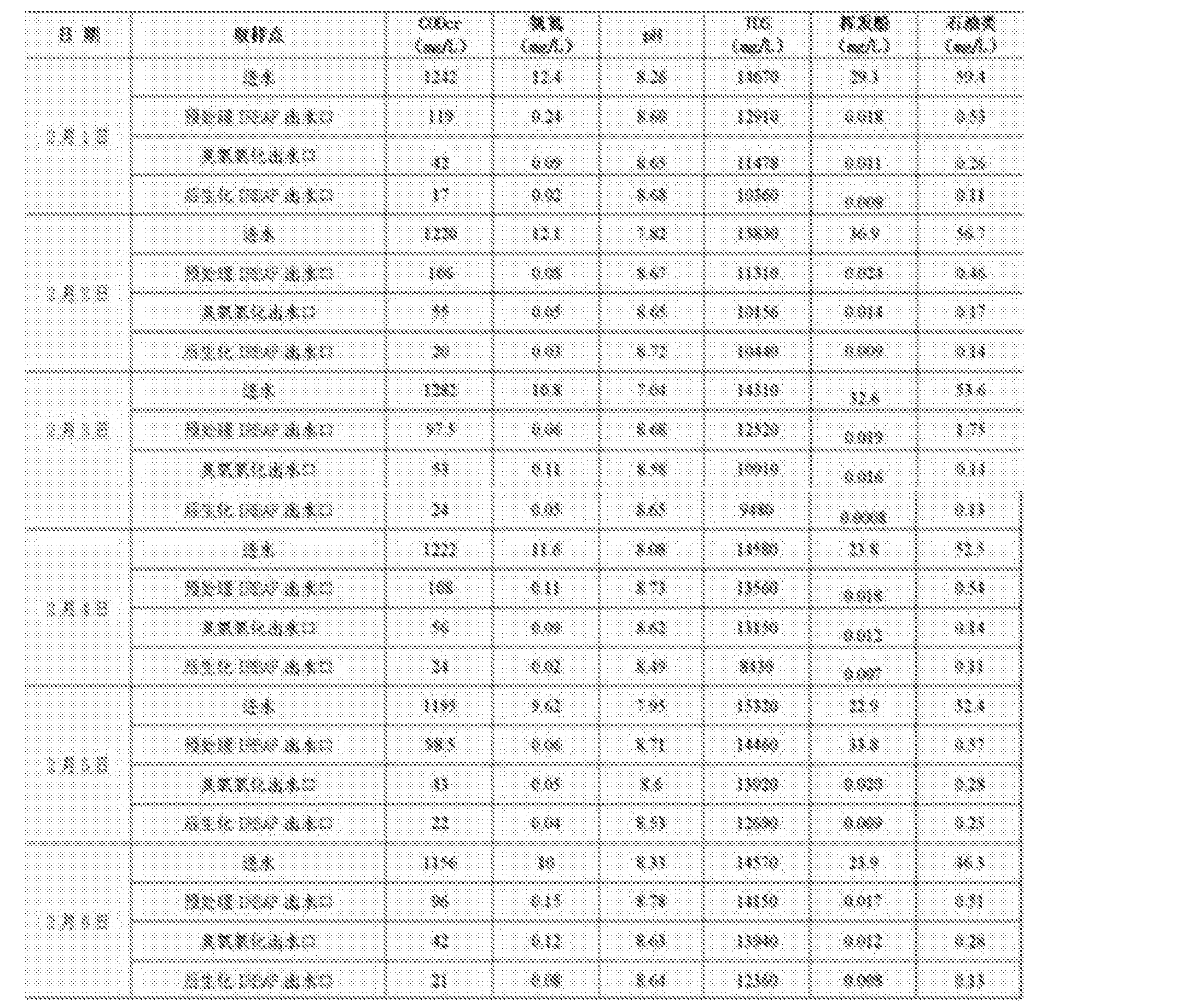 Figure CN105481177AD00091