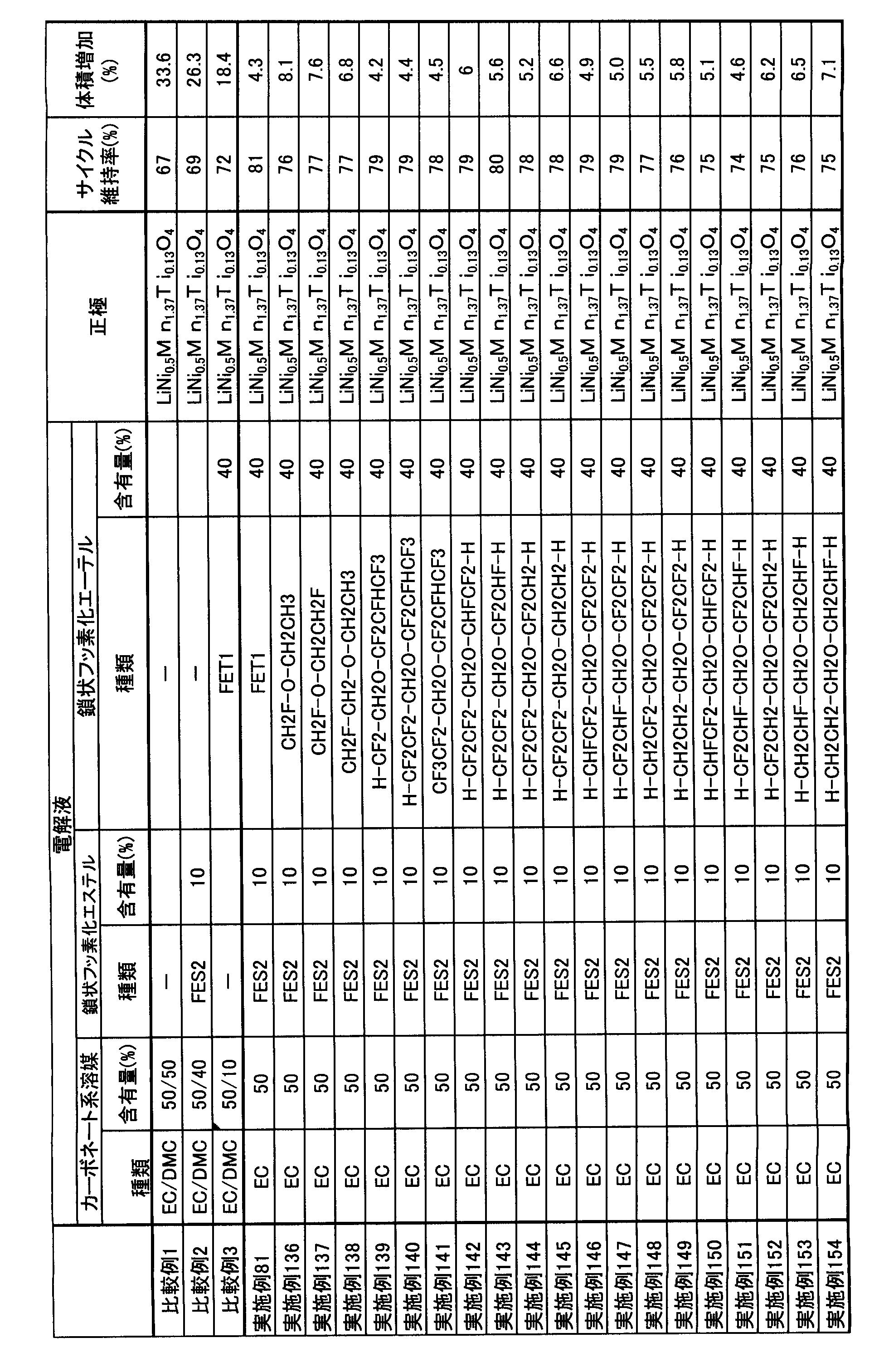 Figure JPOXMLDOC01-appb-T000018