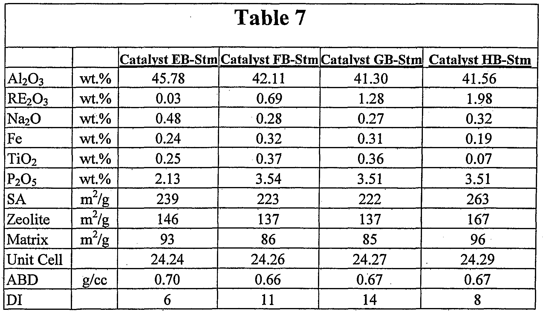 WO2006050487A1 - Catalyst for light olefins and lpg in fluidized