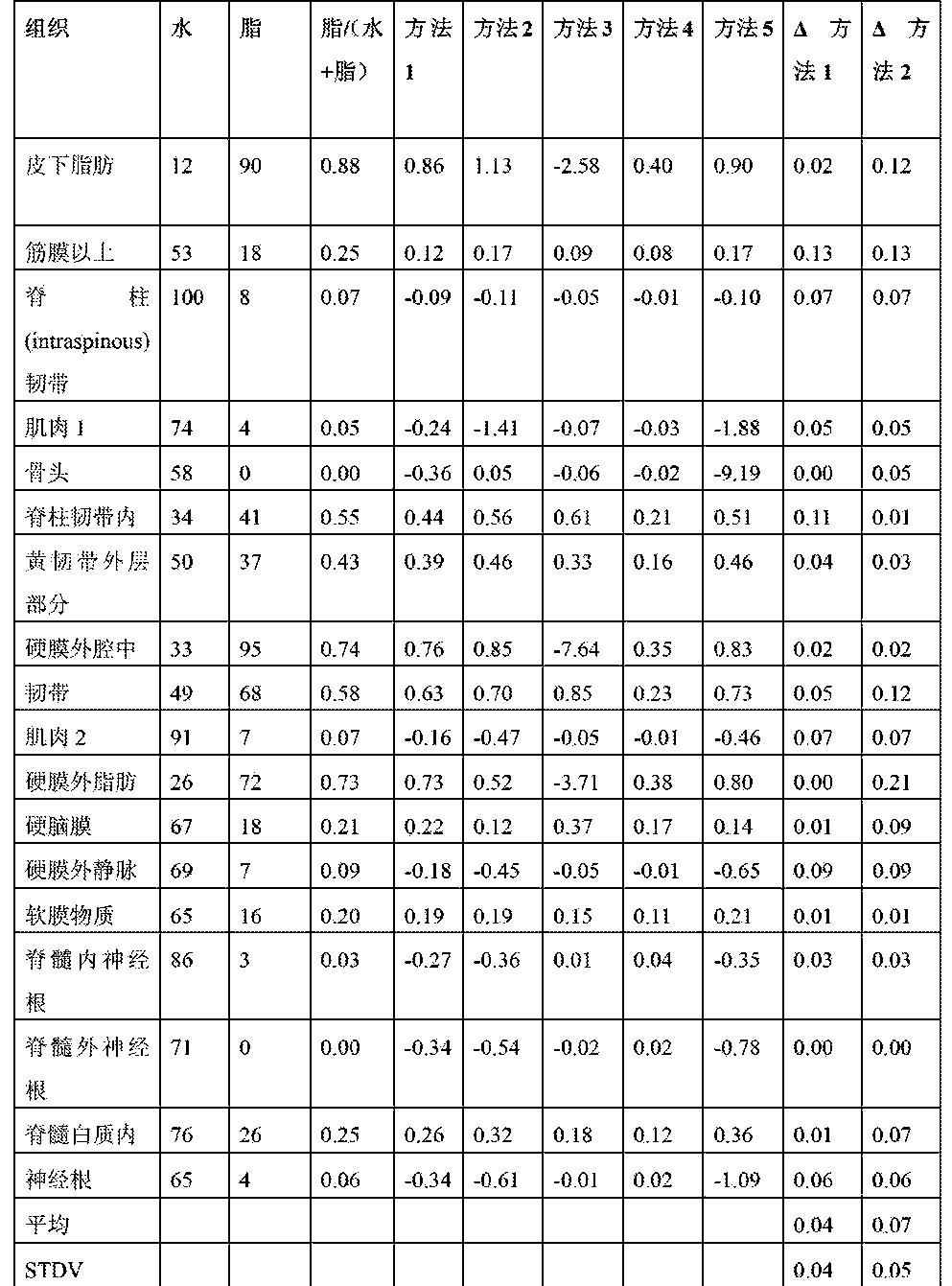 Figure CN102858233BD00111