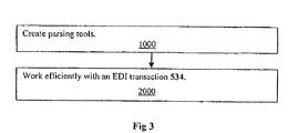 US9159051B2 - SEF parser and EDI parser generator - Google Patents