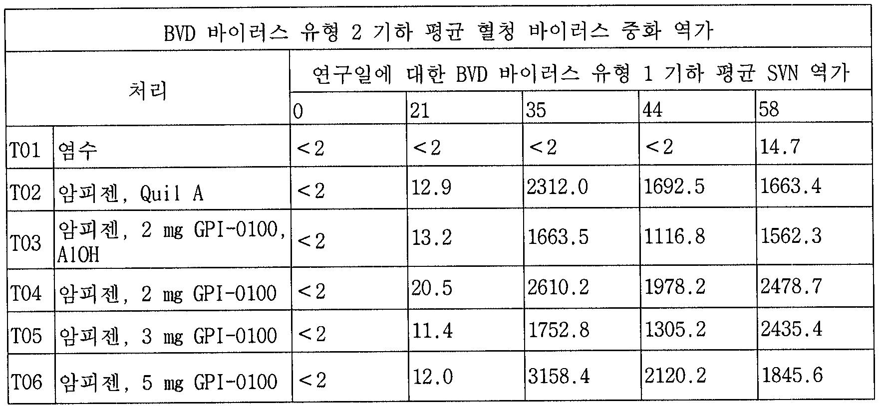 Figure 112005055702288-pct00012