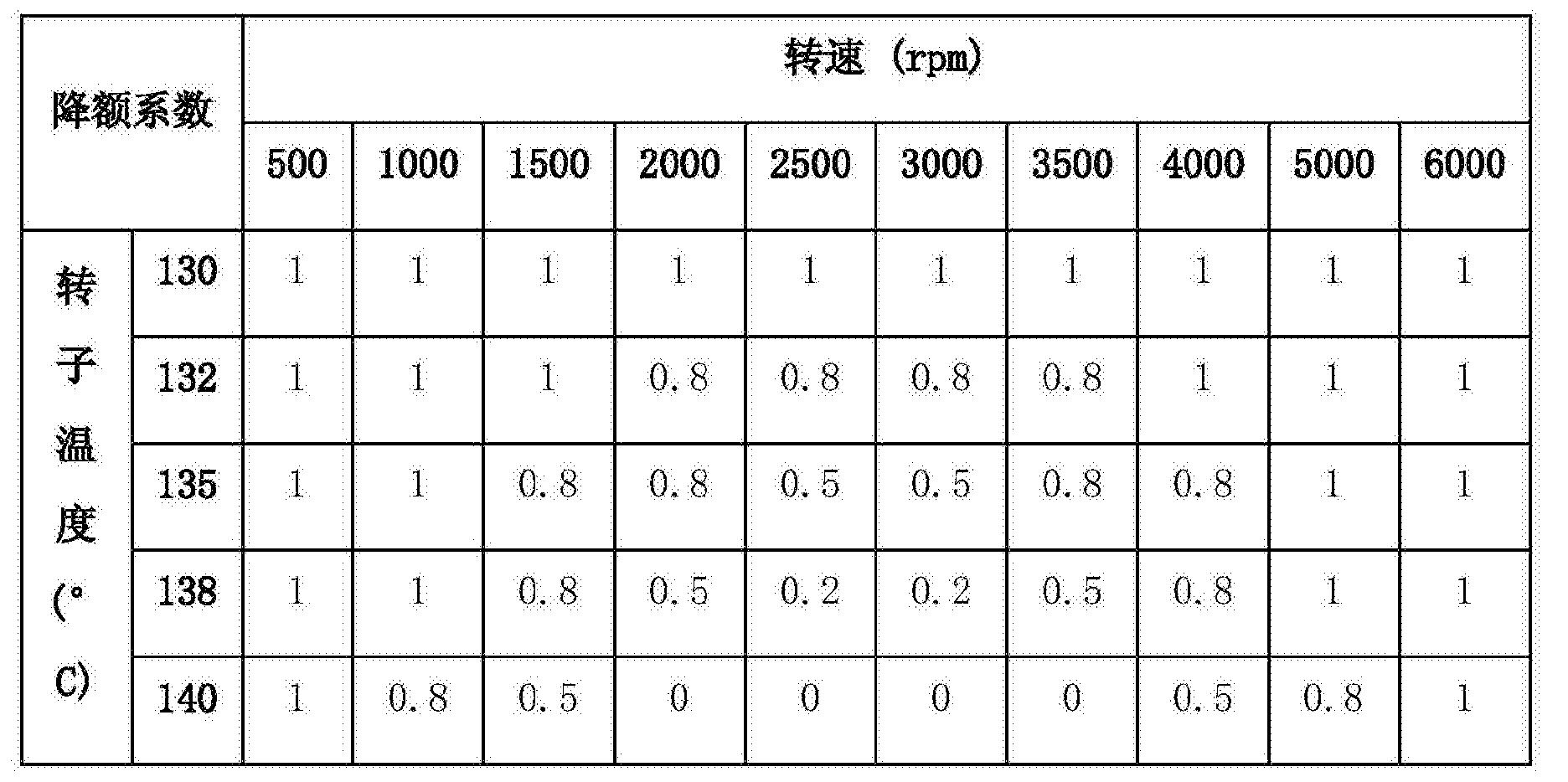 Figure CN103762911BD00061