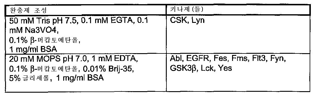 Figure 112007038004646-pct00116