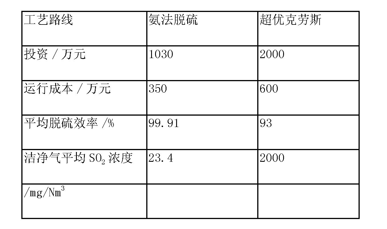 Figure CN103721553AD00082