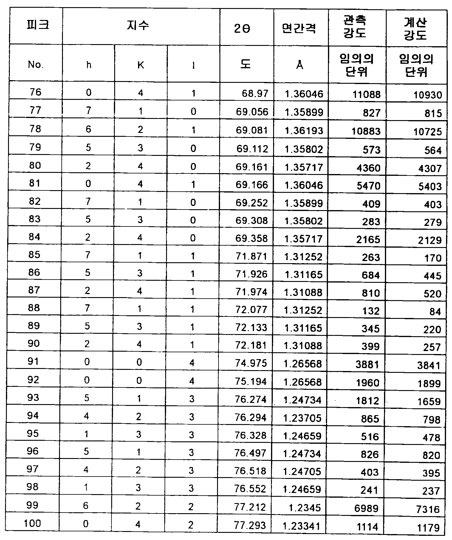 Figure 112012500366502-pct00054
