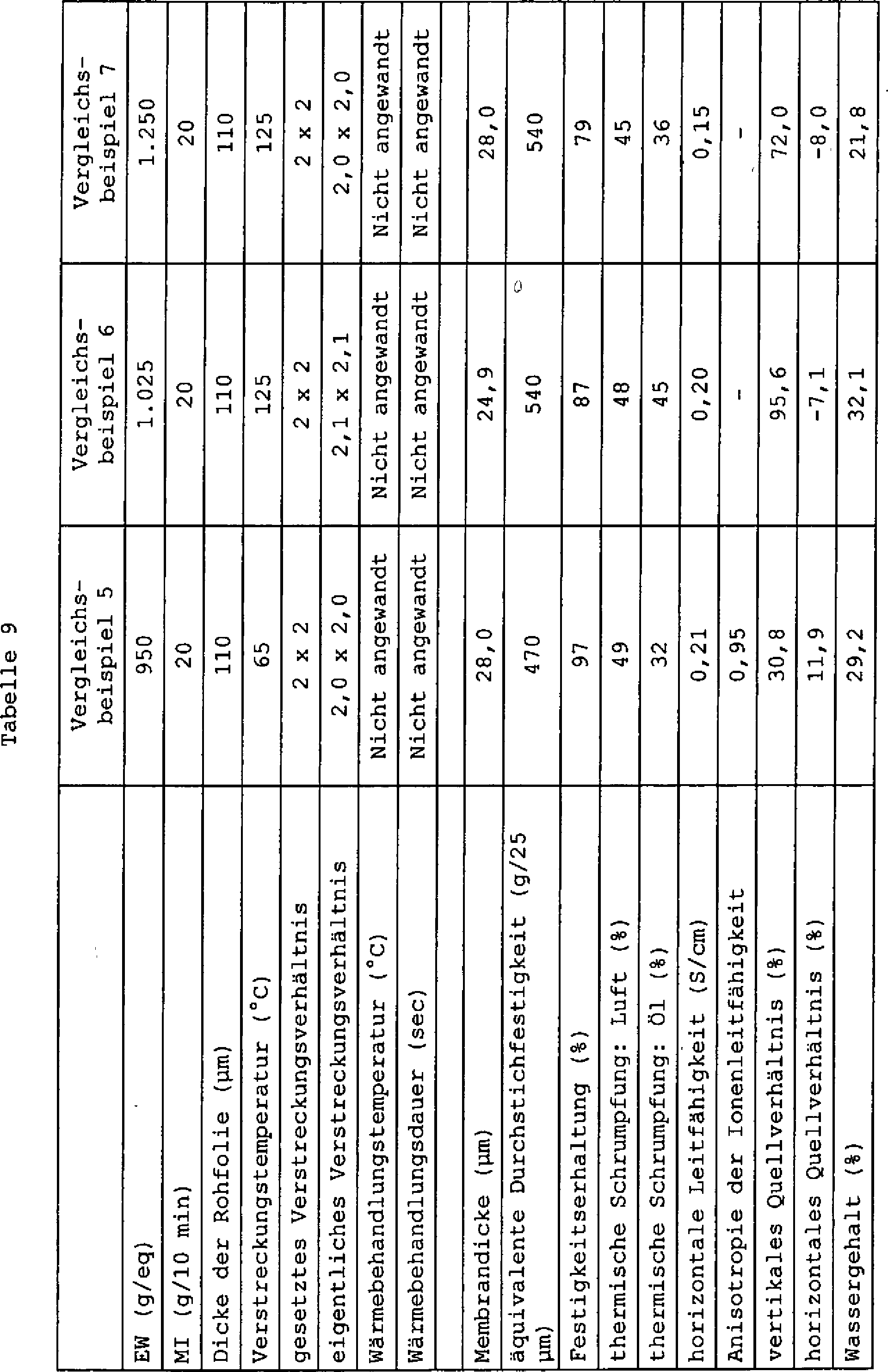 DE10296225B4 - Verfahren zur Herstellung einer Ionenaustauscher ...